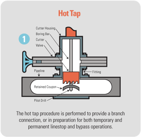 hot tap diagram